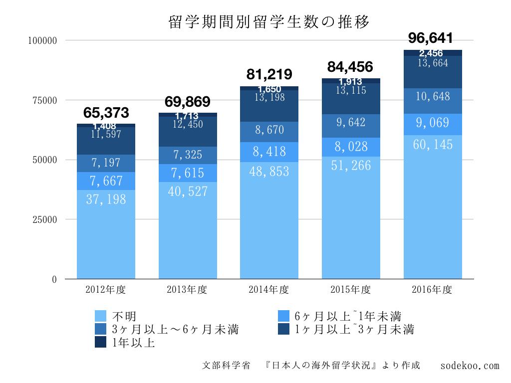 留学生数の推移